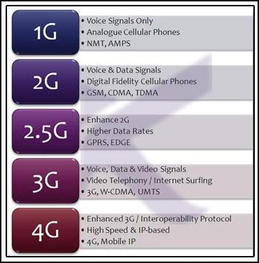 نسل های شبکه اینترنت و 5G