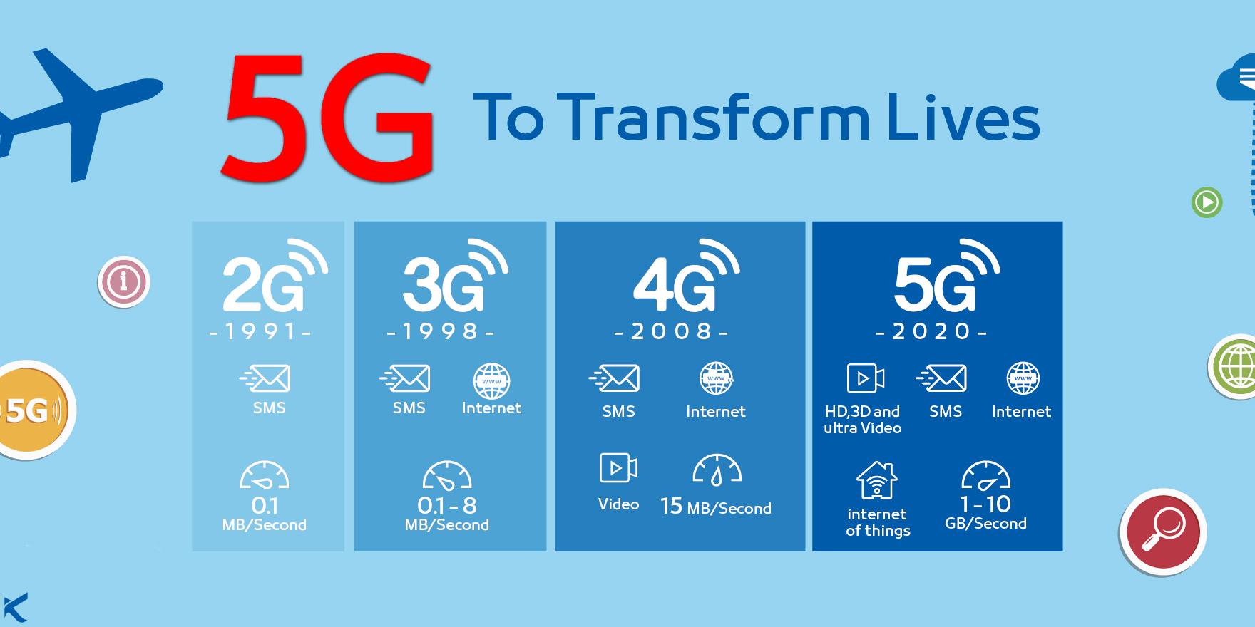 اینترنت5G 1G 2G 3G 4G