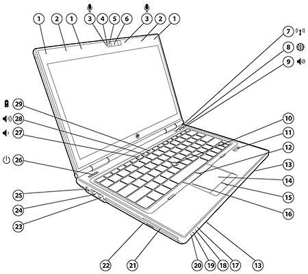 پورت های لپ تاپ HP EliteBook 2570p