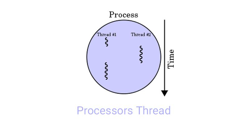 Processors thread